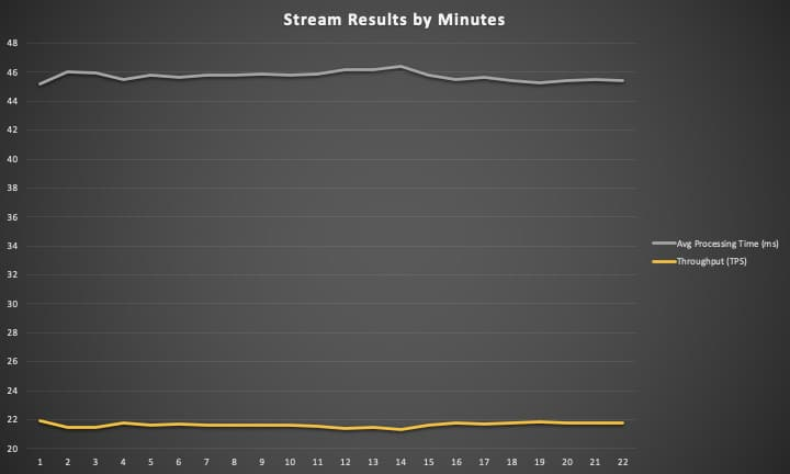 stream-by-minute