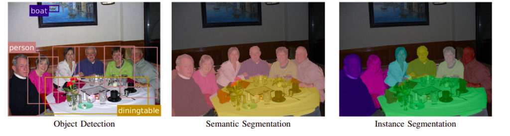 Semantic segmentation vs. Instance segmentation