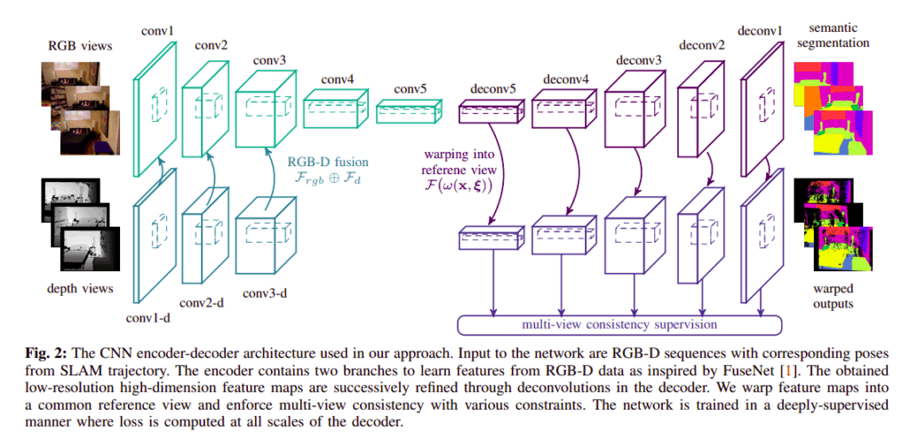 Multi-View Deep Learning for Consistent Semantic Mapping with RGB-D Cameras example