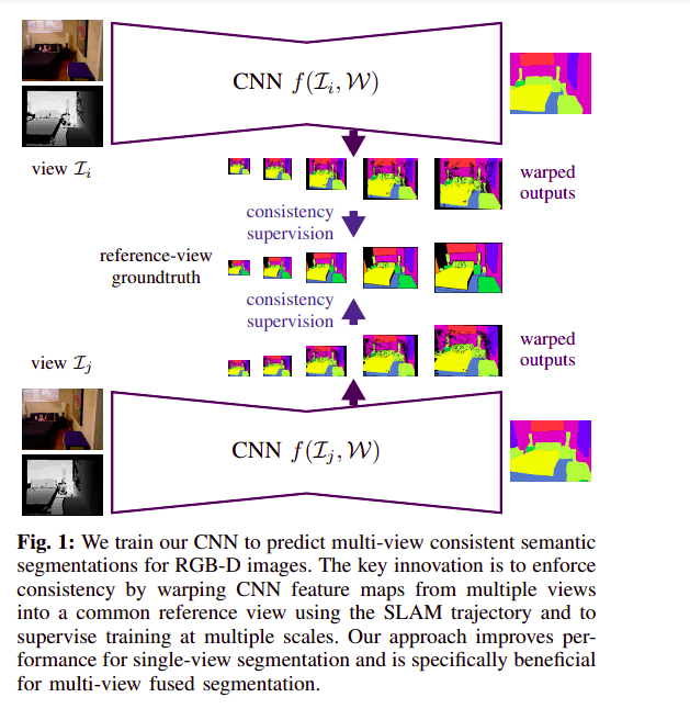 Multi-View Deep Learning for Consistent Semantic Mapping with RGB-D Cameras