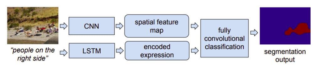 Segmentation from Natural Language Expressions